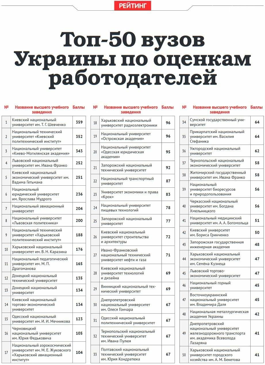 ТОП-50 вузов Украины по оценкам работодателей, фото-1