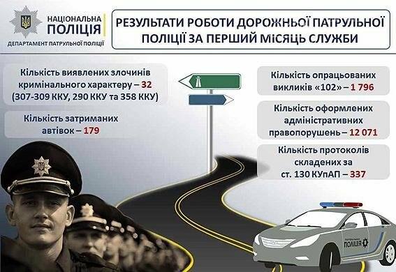 За месяц на украинских дорогах поймали 337 пьяных водителей, фото-1