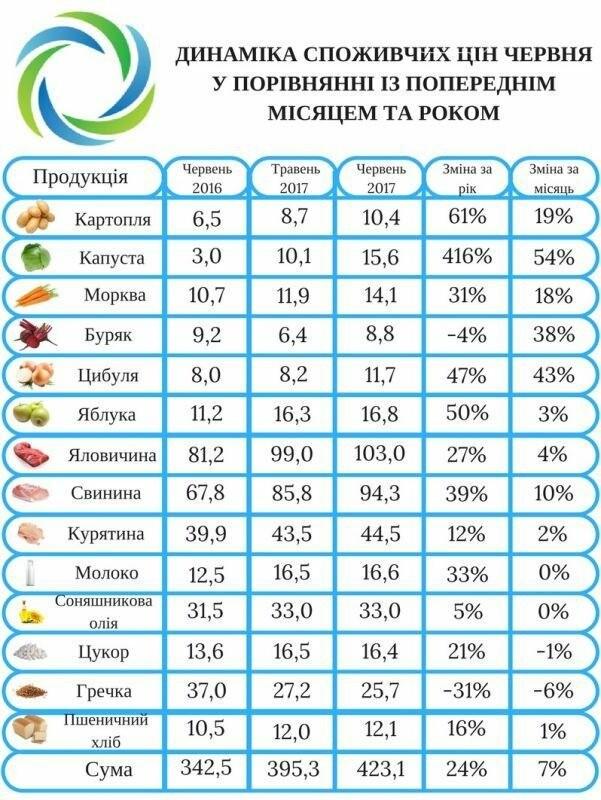 В Украине дешевеют овощи и фрукты, но дорожает молоко и мясо, фото-1