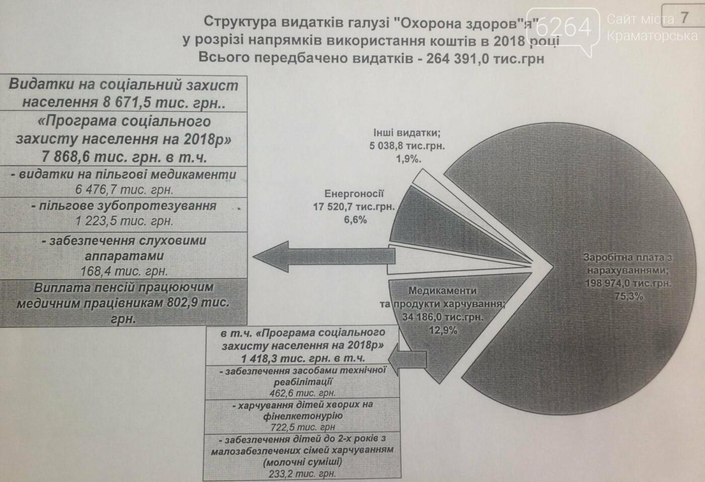 В Краматорске утвержден городской бюджет на 2018 год, фото-8