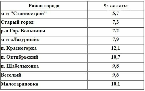 Жители Краматорска задолжали за воду 1,5 млн гривен, фото-1