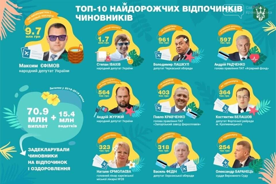 Максим Ефимов возглавил рейтинг самых дорогих отпусков депутатов, фото-1