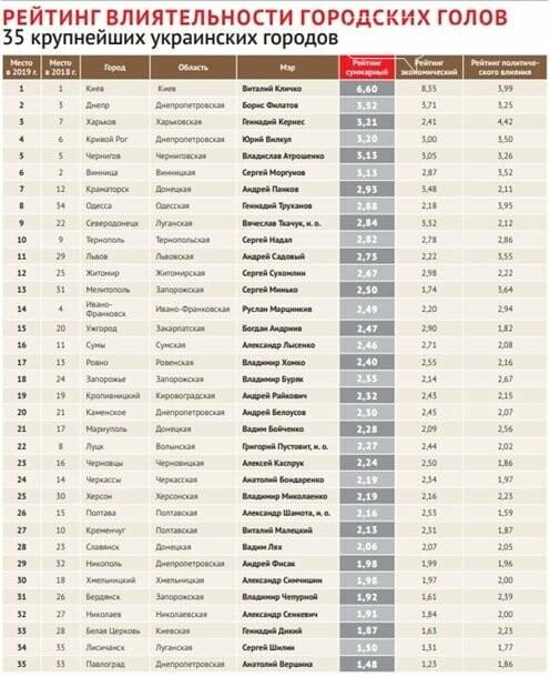Андрій Панков став сьомим у всеукраїнському рейтингу міських голів, фото-1