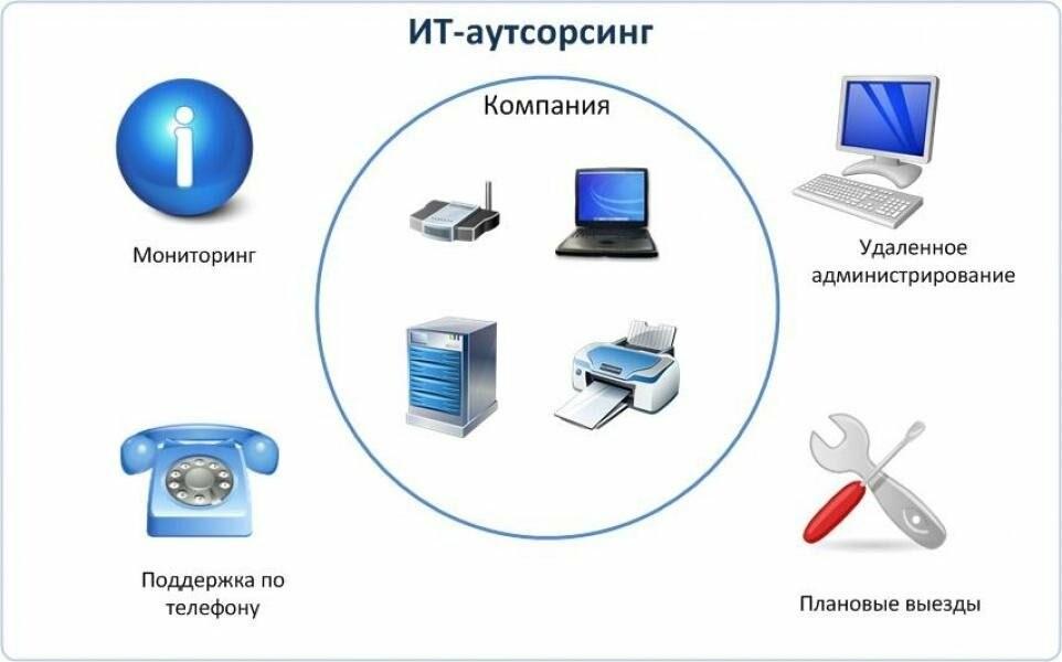Какой может быть аутсорсинг IT? Помогает разобраться в этом «ItUa», фото-1