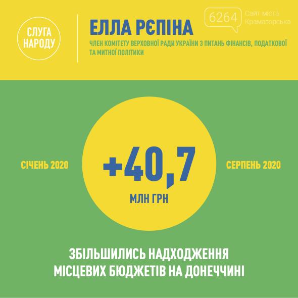 За время коронакризиса бюджеты Донецкой области выросли, фото-1
