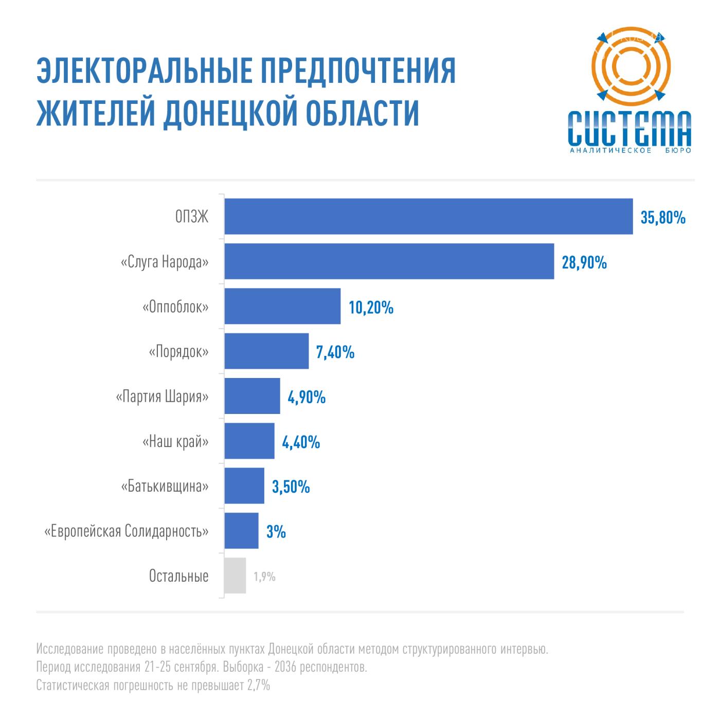 Партия «Слуга Народа» в лидерах электоральных предпочтений жителей Донецкой области, фото-2