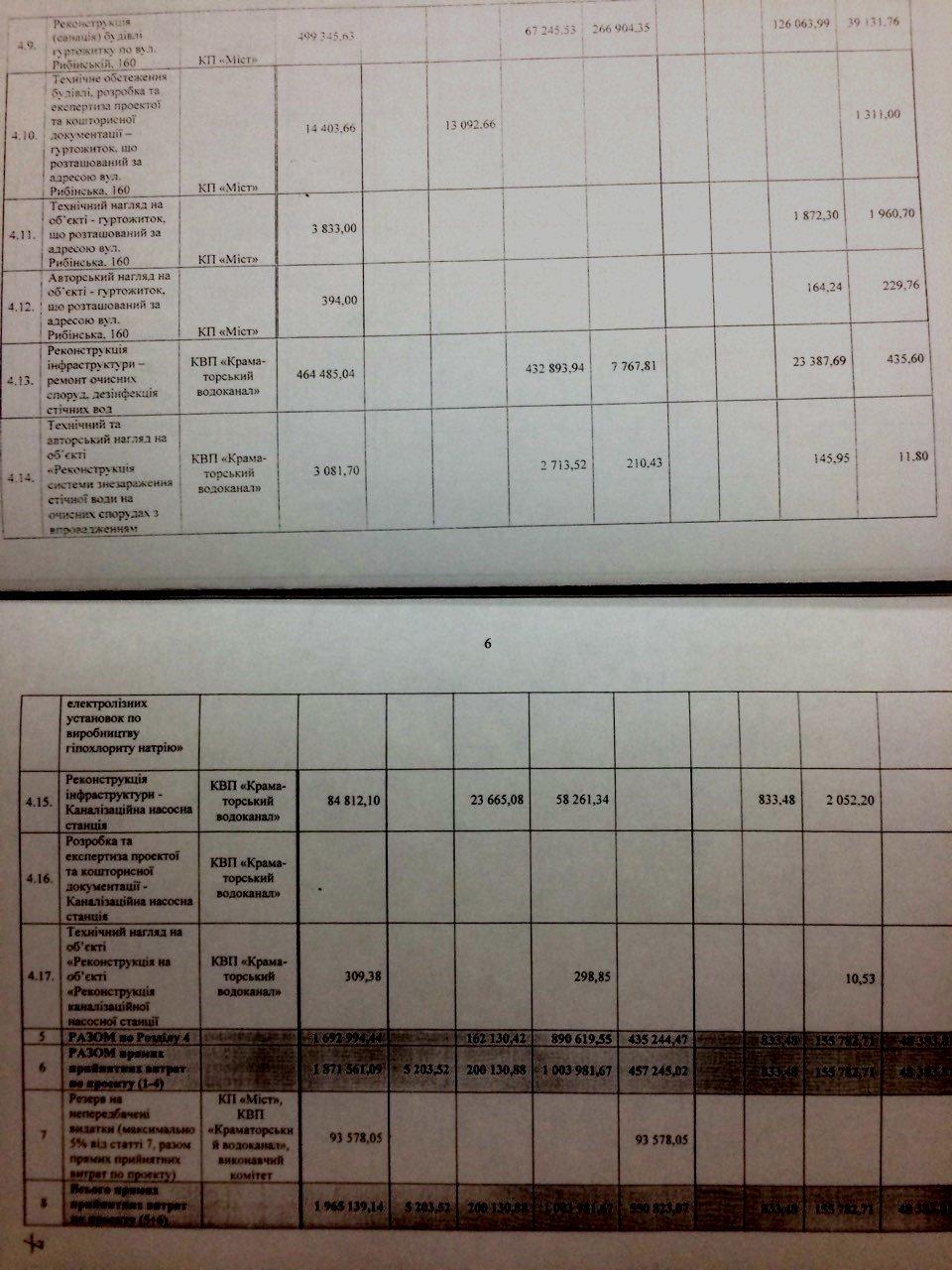 Краматорск продолжает работать с ЕС по Грантовому контракту , фото-2