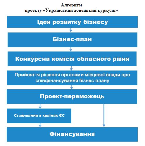Жителям Краматорска предлагают стать новыми украинскими донецкими «куркулями», фото-2