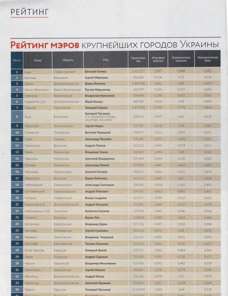 В рейтинге мэров городов Украины краматорский городской голова на 12-м месте, фото-1