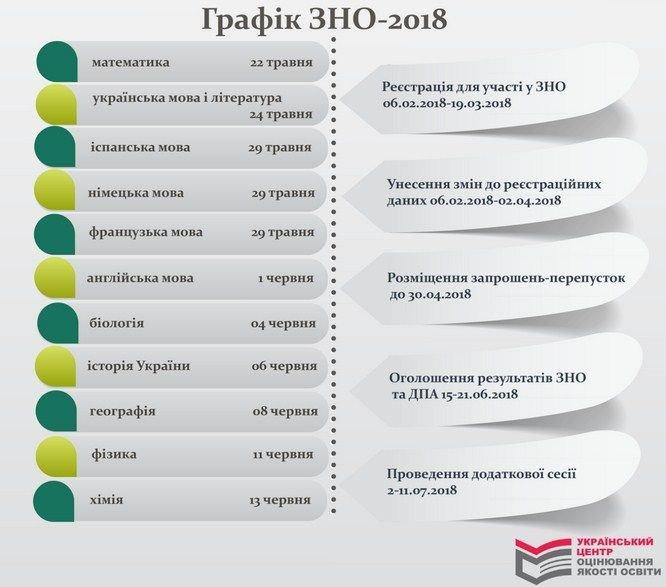 ВНО-2018: график проведения экзаменов, фото-1