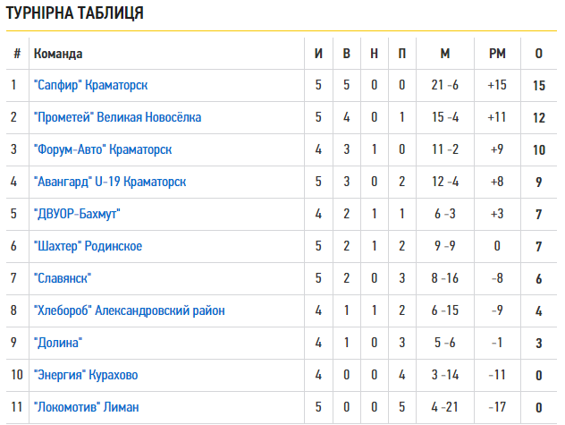 Футбольные команды Краматорска заняли лидирующие позиции в 5-ом туре областного чемпионата, фото-1