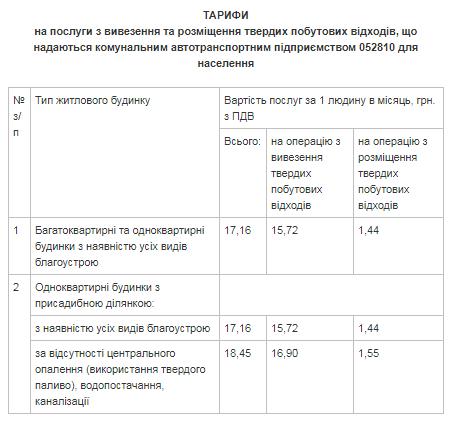 С 1 июля краматорчане будут платить за вывоз ТБО по новым тарифам, фото-1