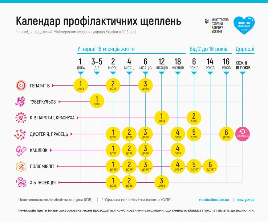 В Украине обновили календарь профилактических прививок, фото-1