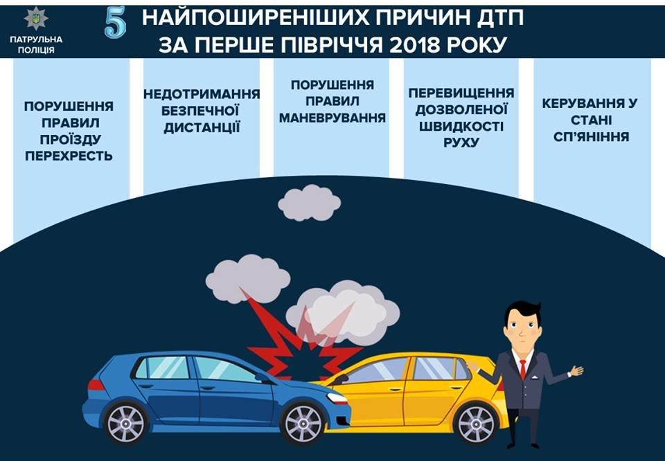 Патрульная полиция Краматорска и Славянска озвучила самые распространенные причины ДТП, фото-1