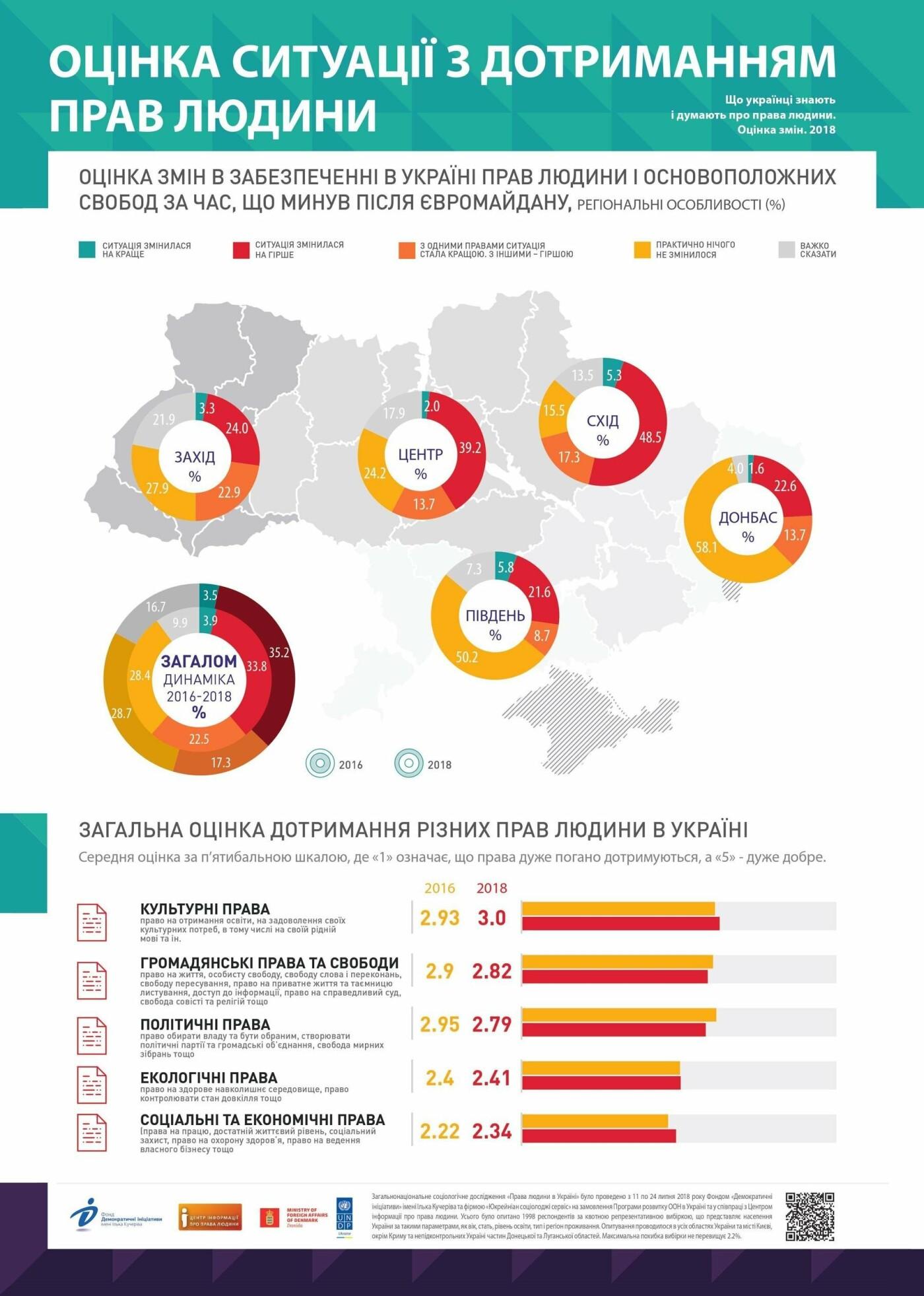 Мешканці Донбасу песимістично оцінюють зміни у ситуації з правами людини, які відбулися з часів Євромайдану, фото-3