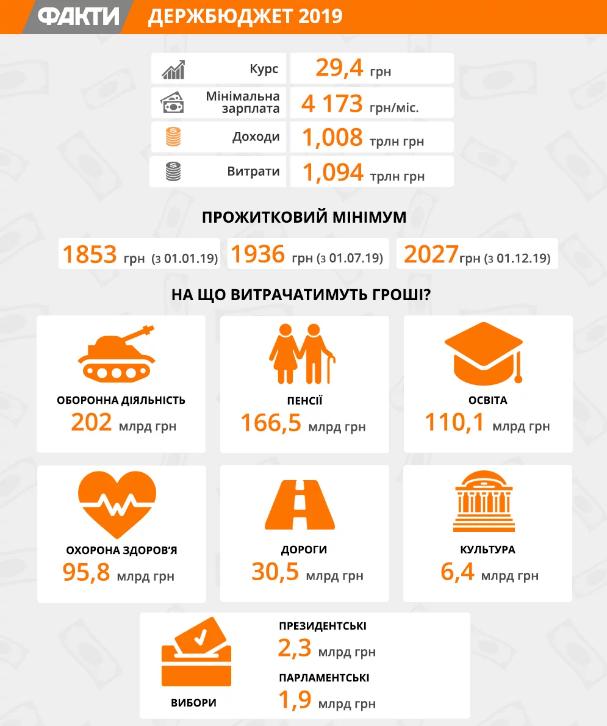 Бюджет 2019: что будет в Украине с зарплатами, долларом и на что пойдут деньги, фото-1