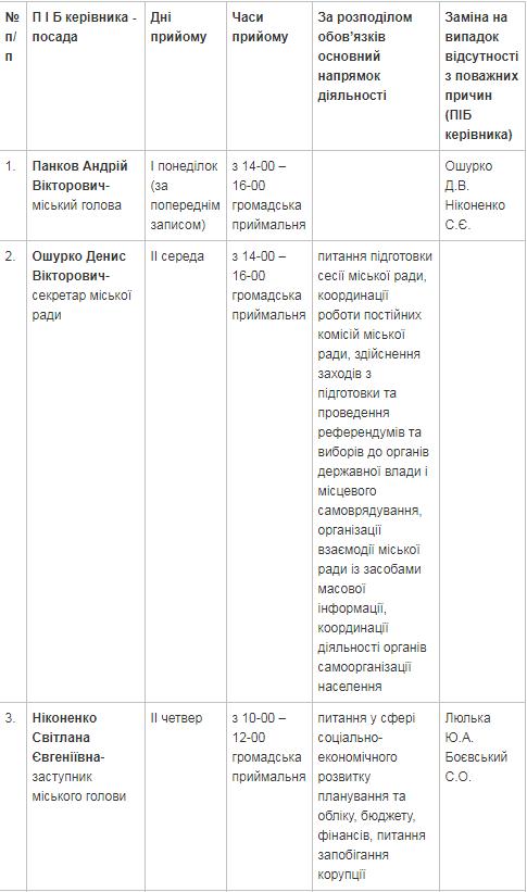 График приема граждан руководством исполкома Краматорска на декабрь, фото-1