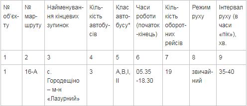 В Краматорске объявлен конкурс на определение автомобильного перевозчика , фото-1