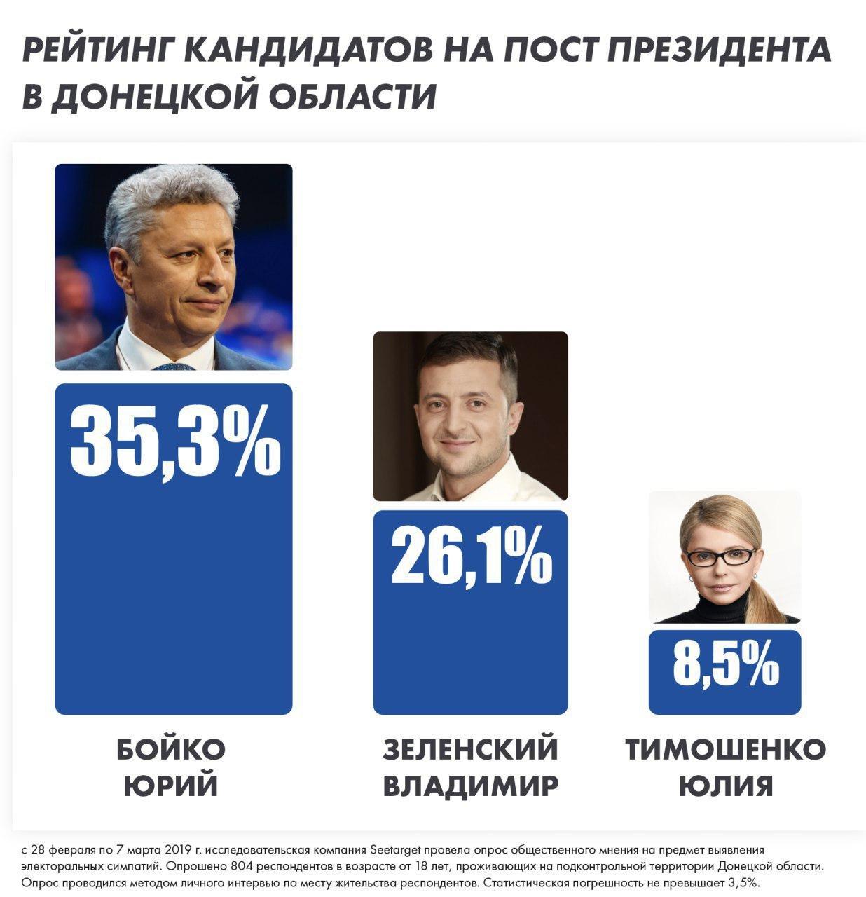 За Юрия Бойко готовы отдать голоса большинство определившихся жителей подконтрольной территории Донецкой области, фото-1