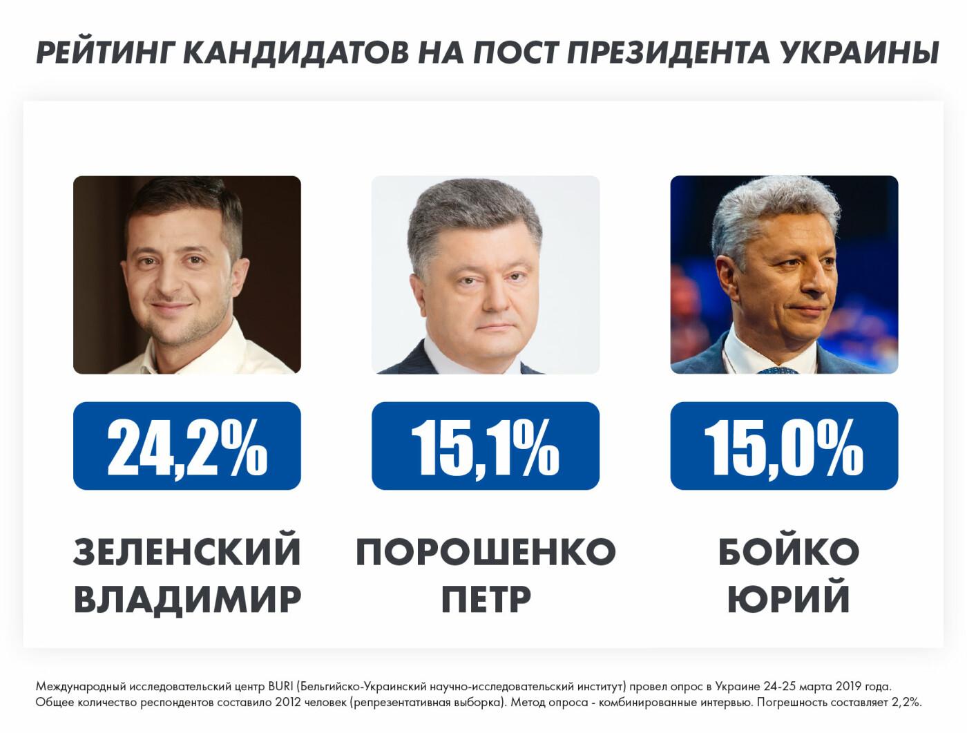 Бойко входит в список лидеров президентской гонки среди тех, кто определился и будет голосовать, фото-1
