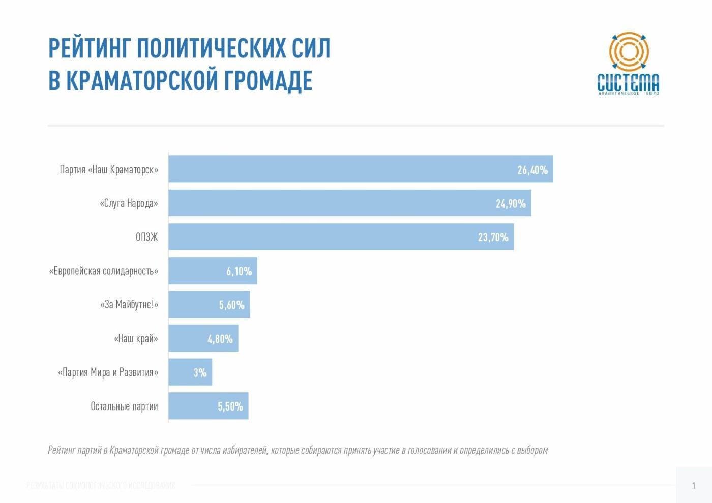 Партия «Слуга Народа» показывает наибольший электоральный рост в Донецкой области – исследование, фото-4